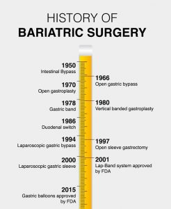 The history of bariatric surgery timeline