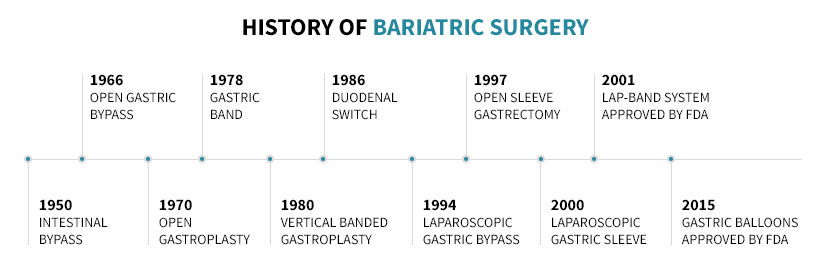 Bariatric surgery timeline.