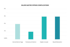 Major complications chart after gastric bypass surgery.